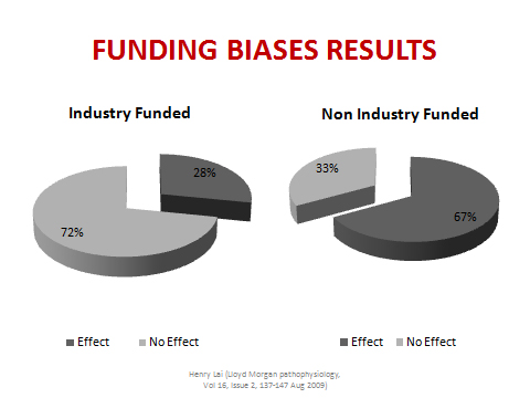 Funding Biases Results